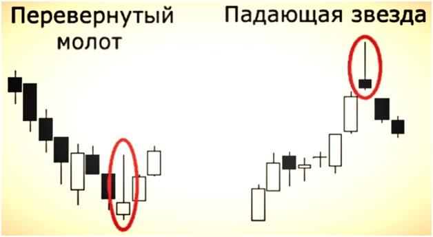 Индикаторы на 5 минут для бинарных опционов цепная реакция