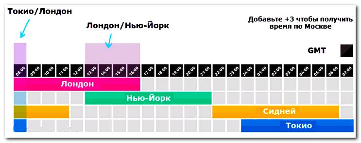 Форекс календарь московское время
