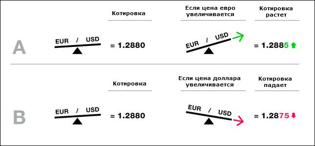 Расшифровка валютных пар на форекс