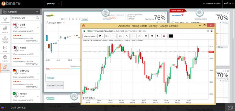 Бинарные опционы торговля на 60 секунд