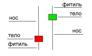 Индикатор bsu для бинарных опционов