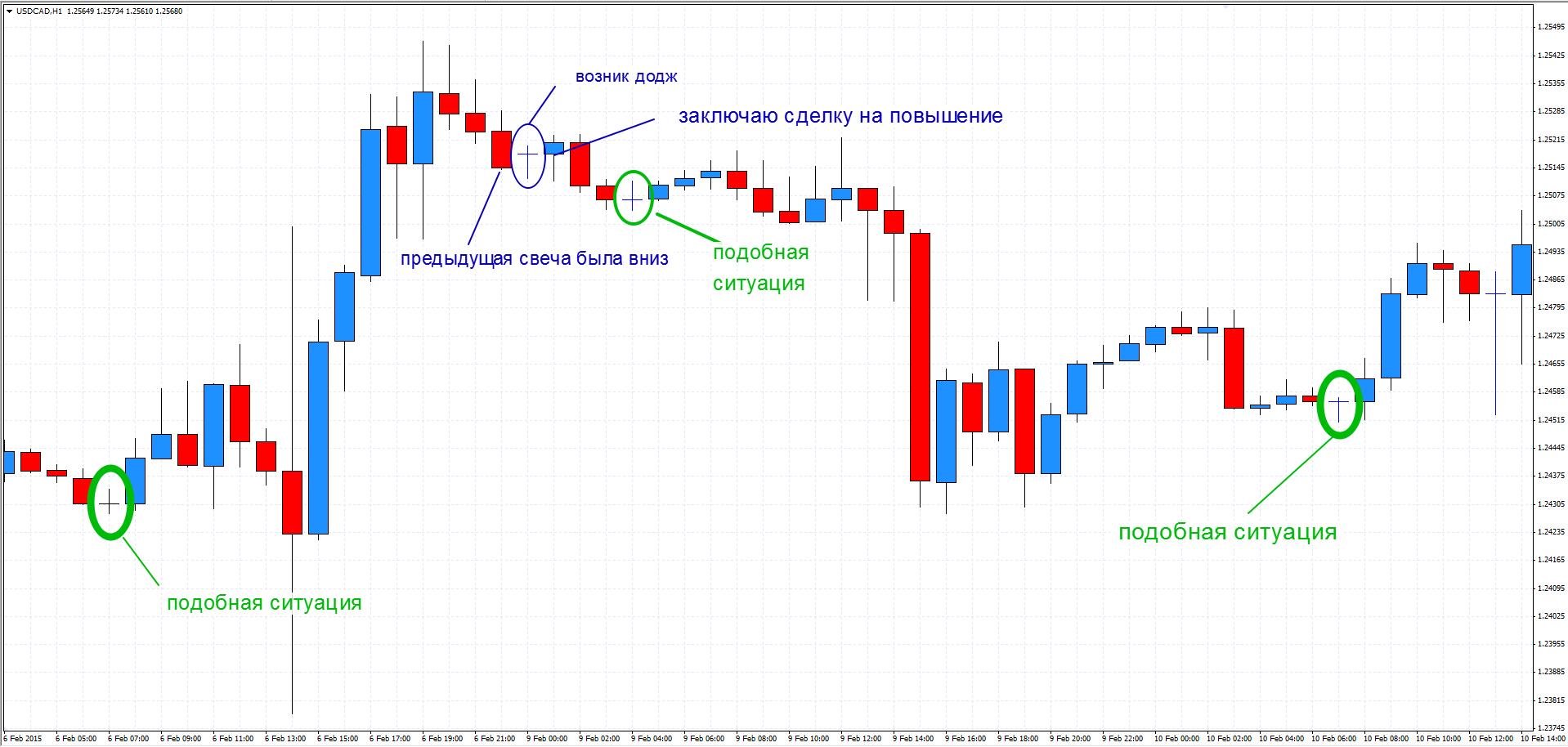 все о торговле на фондовой бирже