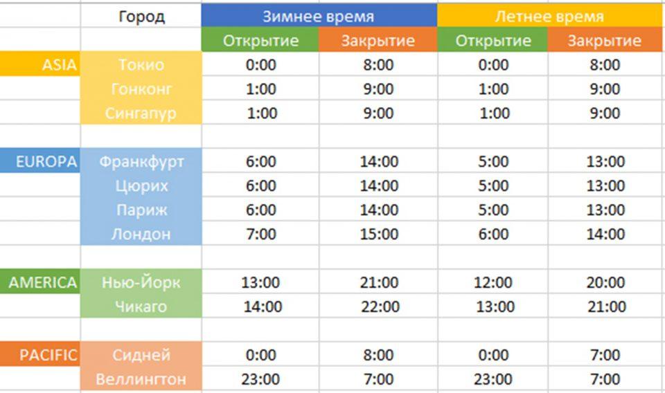Рекомендации обзор курса биткоин 20 ноября-10