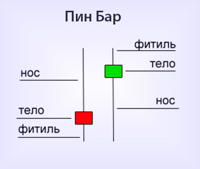 Стратегия разгона депозита на бинарных опционах-4