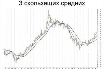Стратегия step by step для бинарных опционов-3